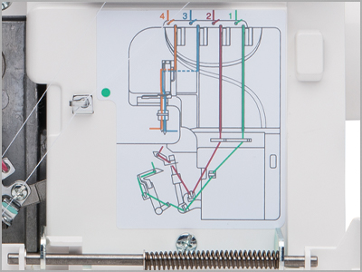gráfico ilustrativo colorido de passagem das linhas na overlock Janome 7933D